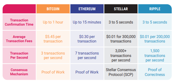 bitcoin vs ethereum vs stellar vs ripple