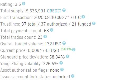 credit token